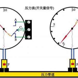 PLC開關量和模擬量講解