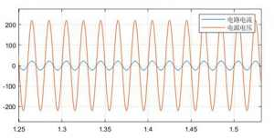 一个关于交流电路谐振现象的仿真实验