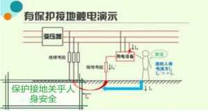 保护接地、保护接零、重复接地三大举措身为电工你可熟知