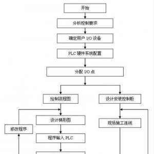 PLC控制系統技術學習所需的5個階段