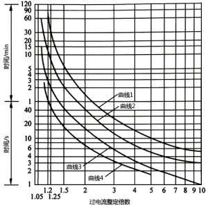 熱繼電器過載反時限動作特征