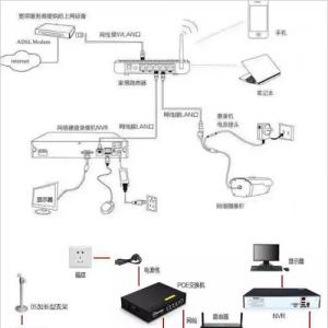 网络监控安装的四种方式