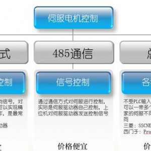伺服电机的三种运行模式和方法