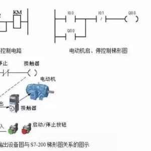 PLC梯形圖程序設計基礎及經驗設計