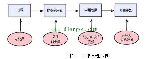 中频感应电炉工作原理