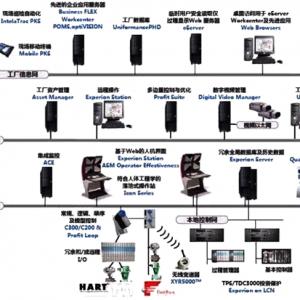什么是DCS,你所知道的DCS系統都有哪些,它有哪些作用?