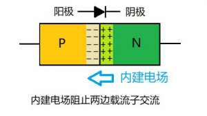 PN結為什么可以單向導電?PN結單向導電原理