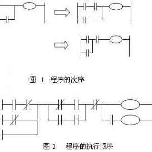 如何理解plc执行程序的顺序?plc程序顺序从上往下的吗?