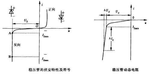 穩壓二極管的主要參數有哪些?