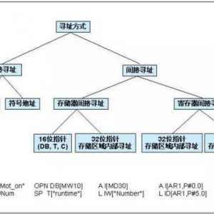PLC间接寻址与直接寻址