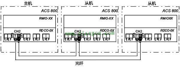 ABB变频器主从连接