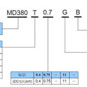 如何看懂变频器的铭牌?