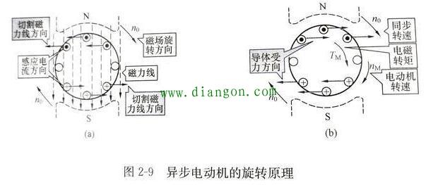 变频器如何设置加减速时间