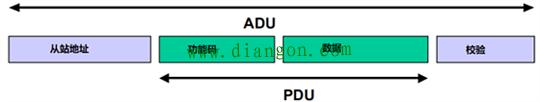Modbus RTU和Modbus ASCII的ADU结构