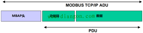 Modbus TCP的ADU结构