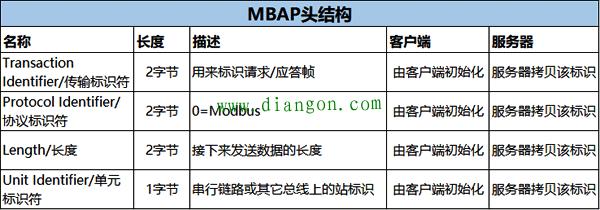 MBAP头结构