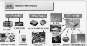碳化硅单晶体二极管的优势及应用范围