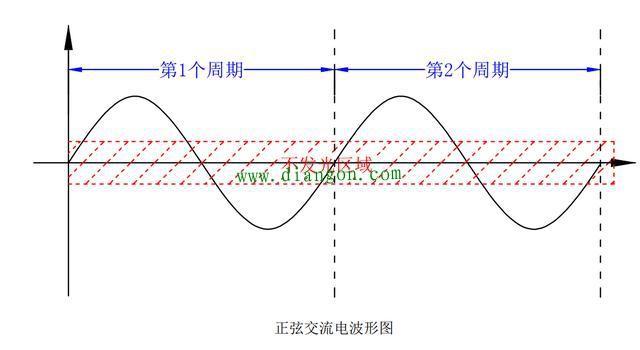 正弦交流电波形图讲解