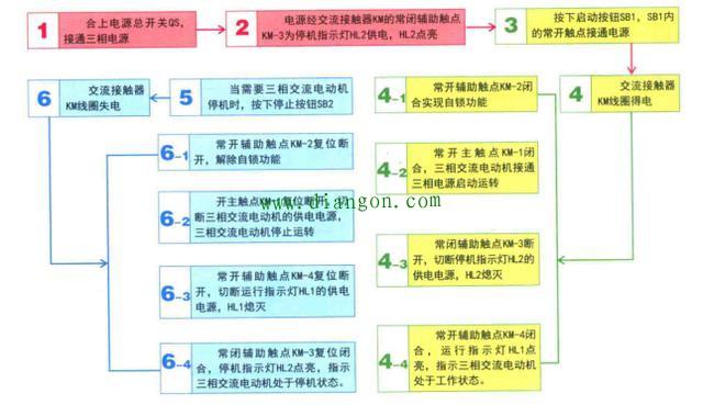 电动机控制电路的图解分析