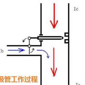 三极管的结构和工作过程