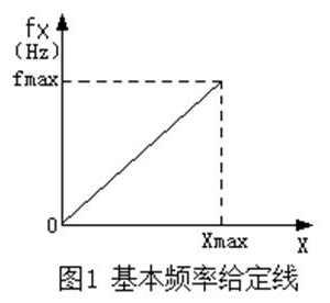 什么是变频器的频率给定线和基本频率给定线?