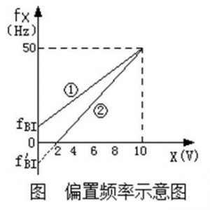 什么是变频器的偏置频率和频率增益?其作用功能是怎样的?