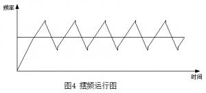 解读变频器中与频率有关的概念术语