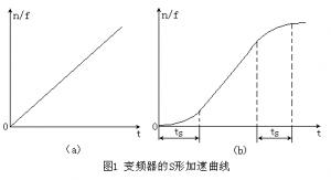 变频器加速时间与减速时间的参数设定