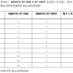 西门子S7-1500到底可以带多少个轴,位置轴,同步轴,凸轮轴等等