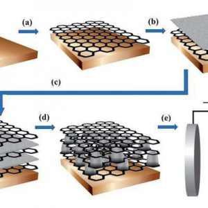 什么是石墨烯電池?能做到充電幾分鐘續航1000公里嗎?