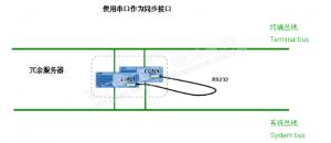 pcs7系统冗余服务器的通信