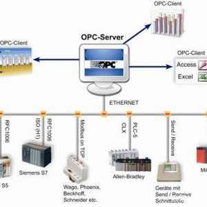 什么是OPC?OPC的体系结构