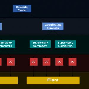 DCS分散式控制系统的基本结构