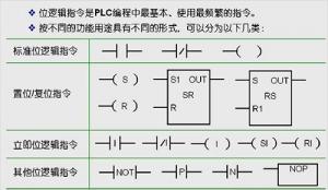 什么是位邏輯指令?plc位邏輯指令有哪些?plc位邏輯指令應用方法圖解