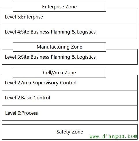 基于普渡模型的企业信息架构
