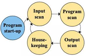 PLC有效荷载程序执行模型