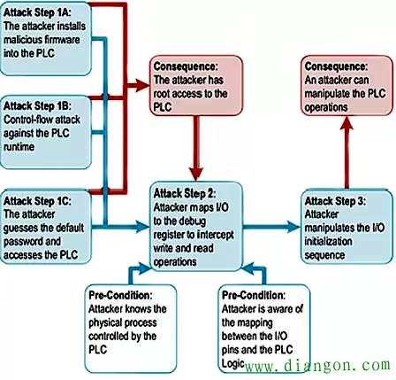 直接攻击PLC I/O的根程序病毒的操作顺序